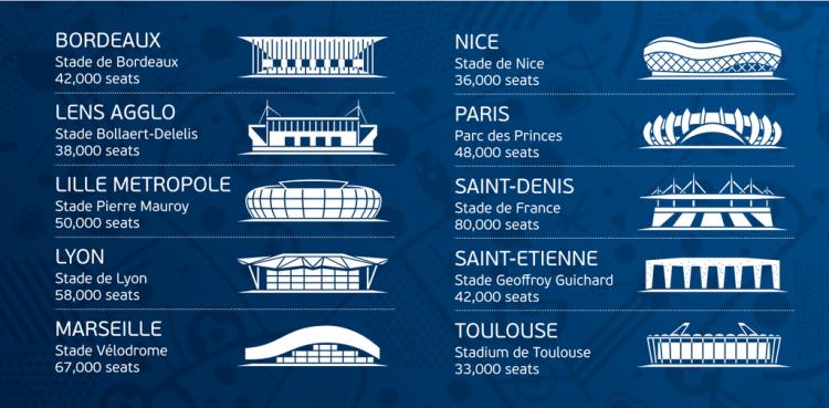 Austragungsorte & Stadien (Copyright UEFA)