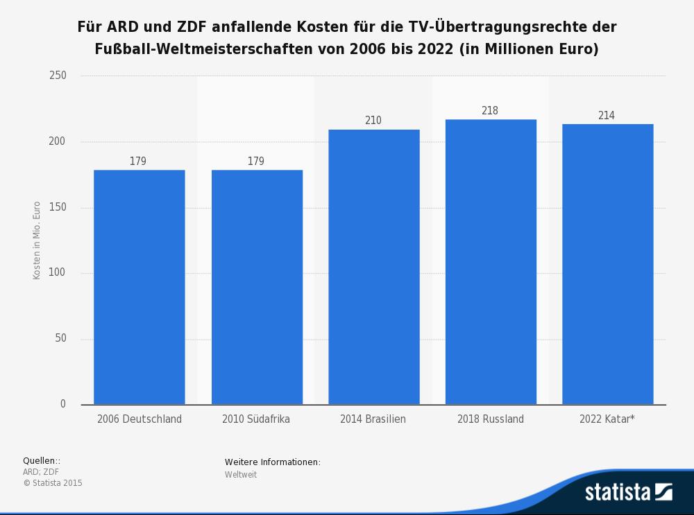 tv-kosten-wm