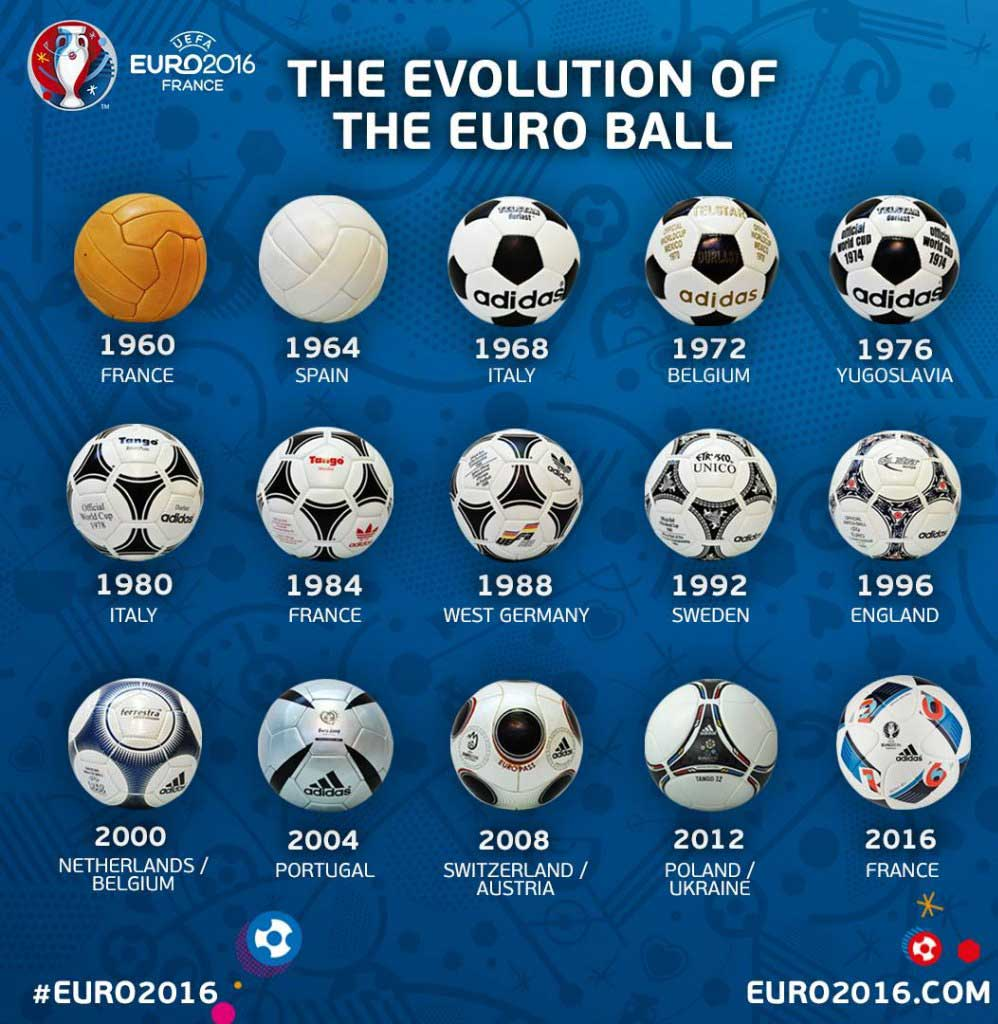 Der Neue Spielball Der Em 2016 Fussball Em 2016