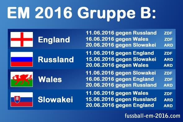 EM 2016 Gruppe B mit England