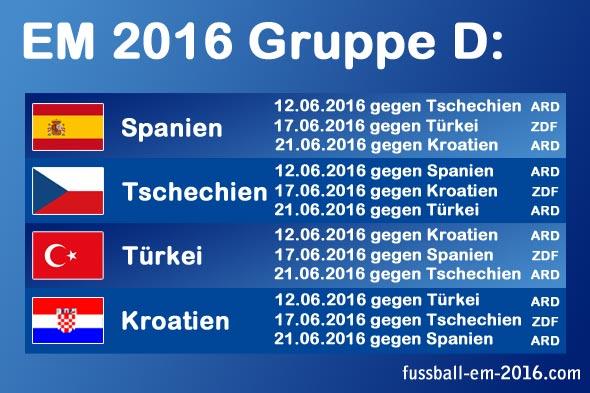 EM 2016 Gruppe D mit Spanien