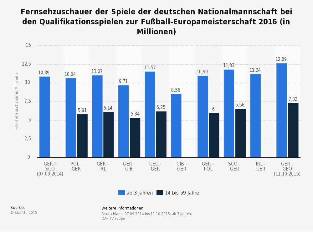 Einschaltquoten Deutschland