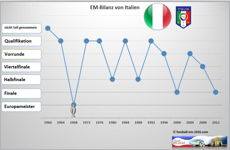 fussball tabelle italien