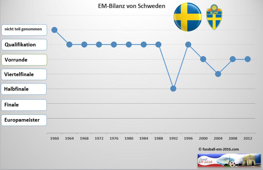 schweden fussball tabelle