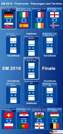 EM-Spielbaum bzw. EM-Spielplan für die K.o.-Runde.