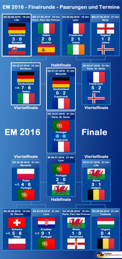 Der EM Turnierbaum
