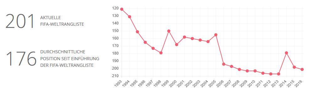 San Marinos Weltranglistenplatzierungen seit 1933