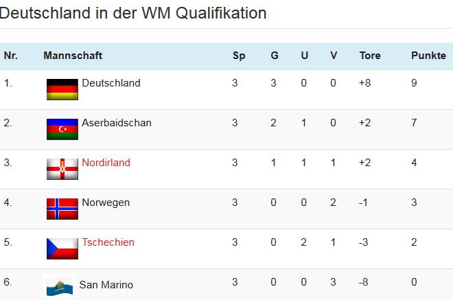wm-qualifikation